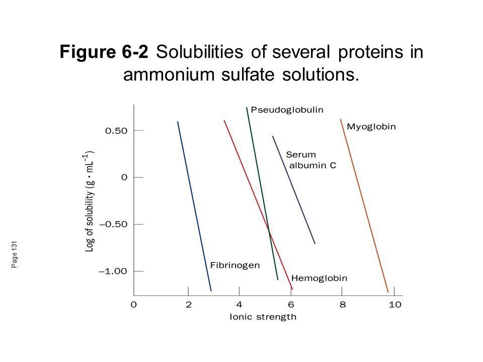 Figure 6-2 Solubilities of several proteins in ammonium sulfate solutions.
