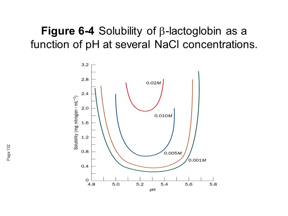 Figure 6-4 Solubility of b-lactoglobin as a function of pH at several NaCl concentrations.