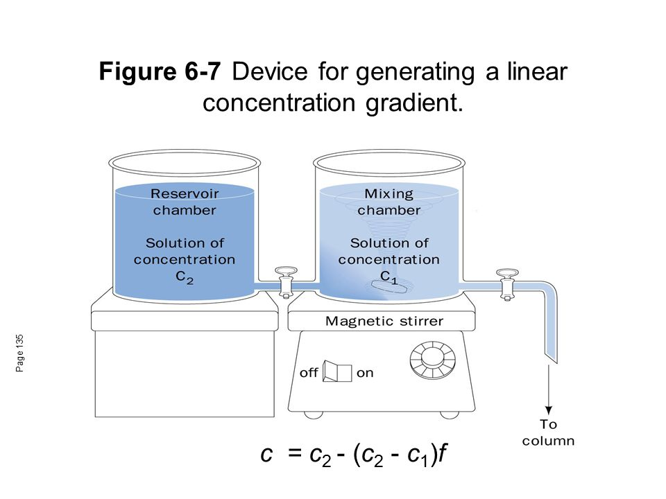 Figure 6-7 Device for generating a linear concentration gradient.