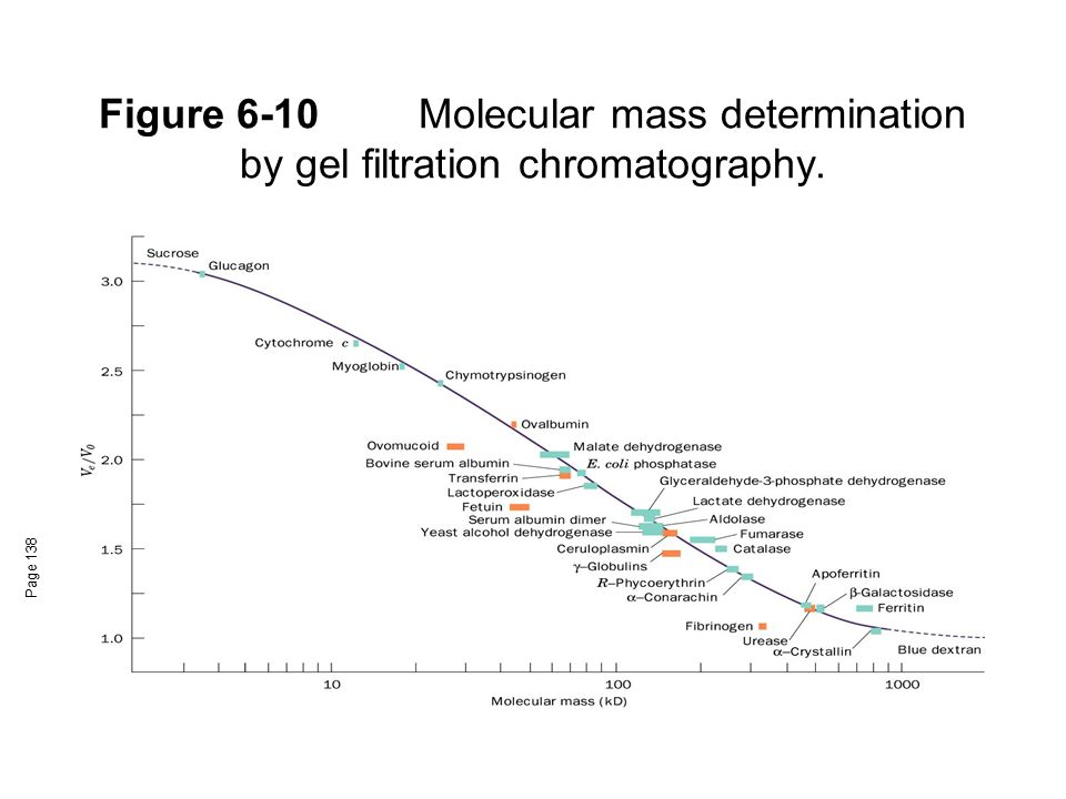 Figure 6-10 Molecular mass determination by gel filtration chromatography.