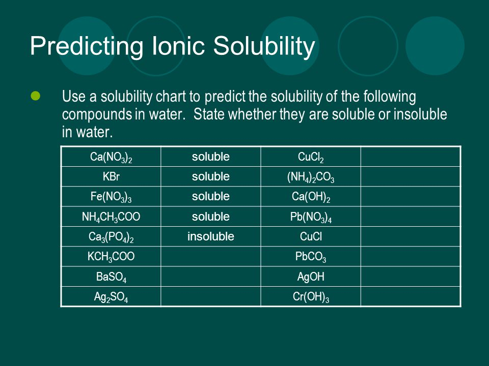 Predicting Ionic Solubility
