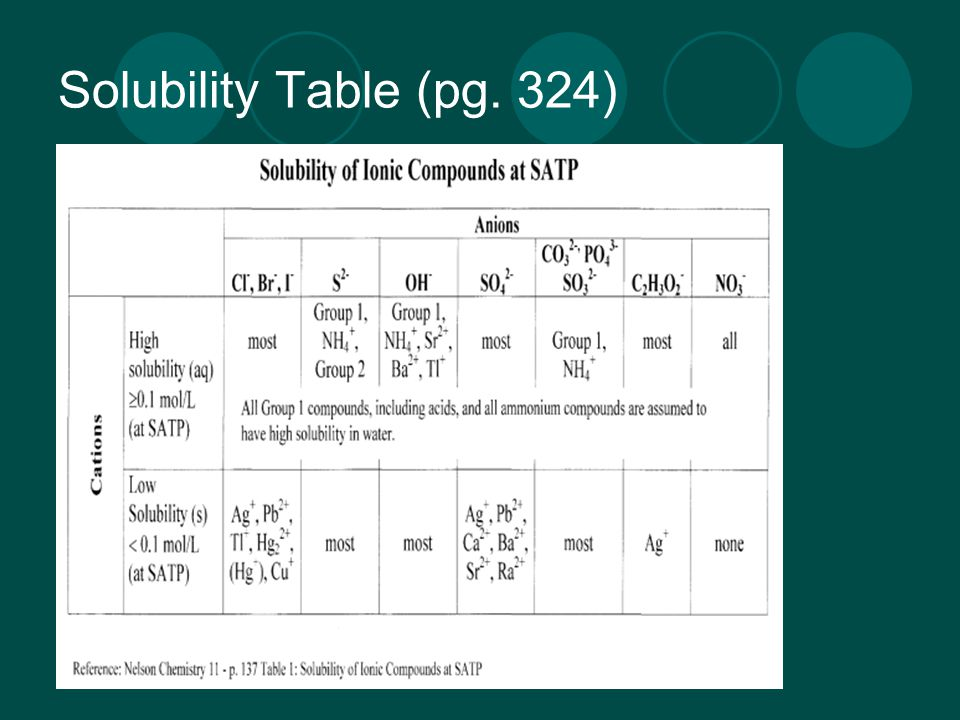 Solubility Chart. Educational Poster Solubility Table Solubility Of ...