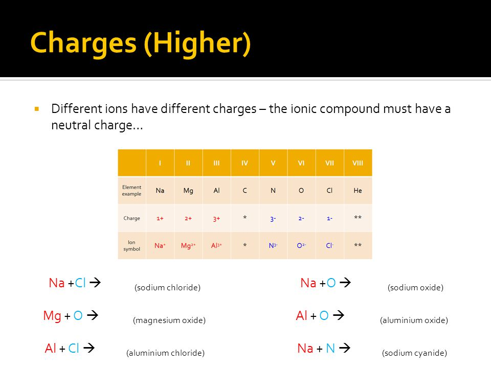 Charges (Higher) Different ions have different charges – the ionic compound must have a neutral charge…