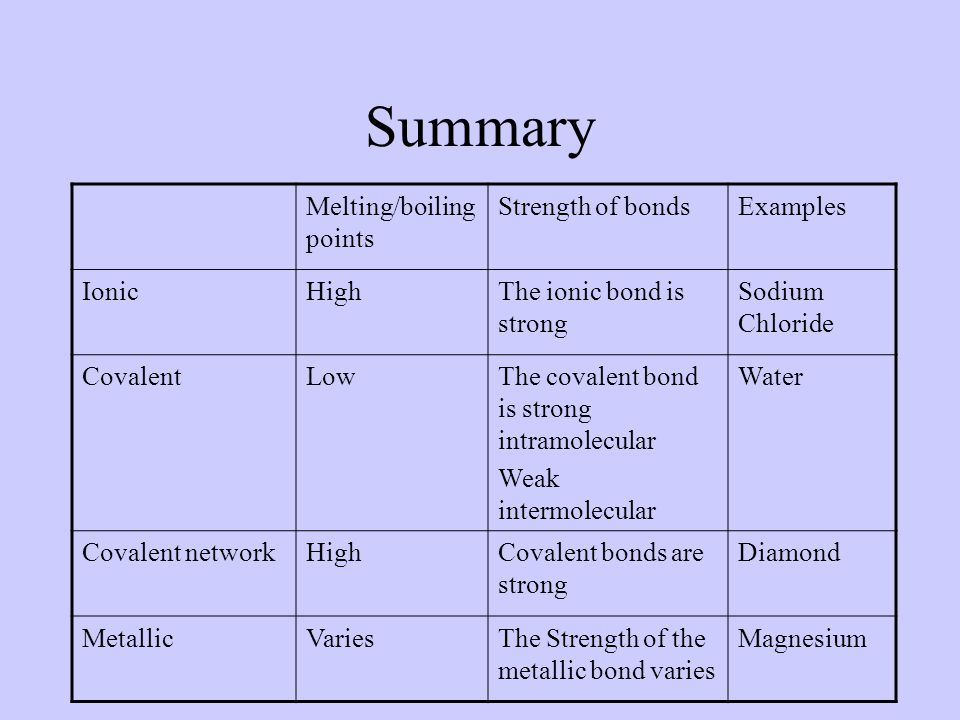Summary Melting/boiling points Strength of bonds Examples Ionic High