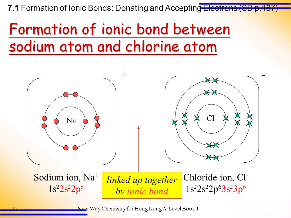 linked up together by ionic bond
