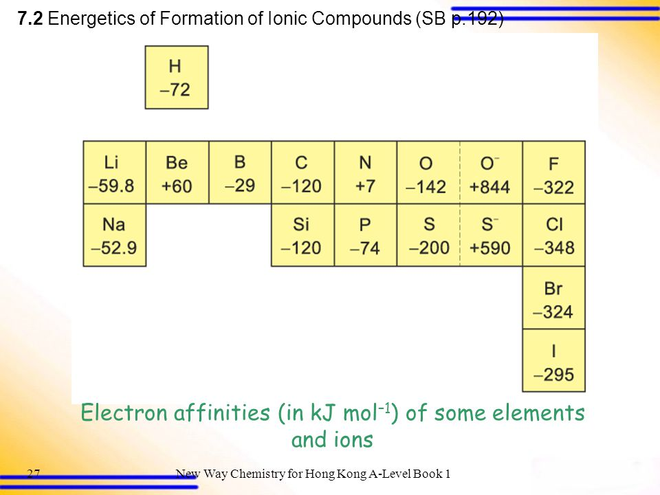 Electron affinities (in kJ mol–1) of some elements and ions
