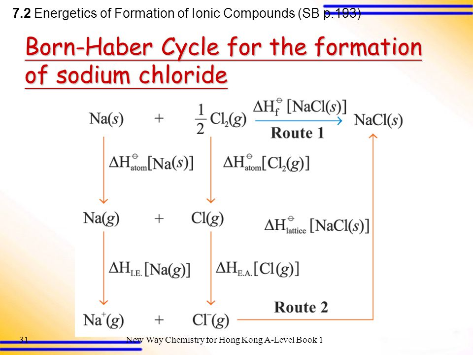 Born-Haber Cycle for the formation of sodium chloride