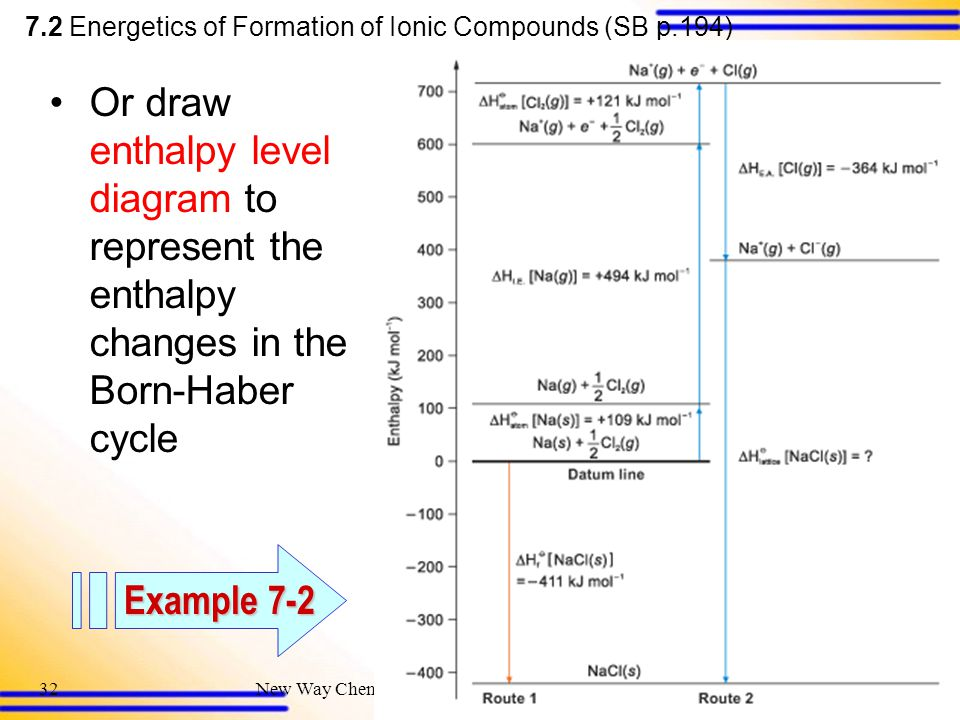 7.2 Energetics of Formation of Ionic Compounds (SB p.194)
