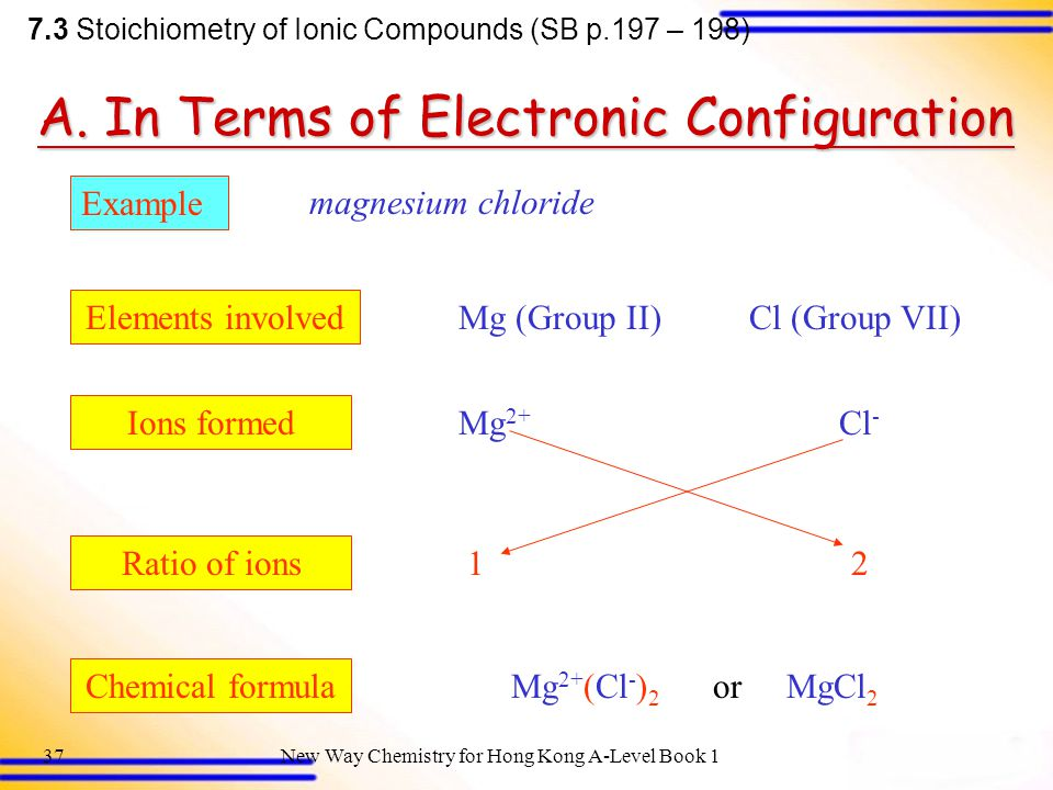 A. In Terms of Electronic Configuration