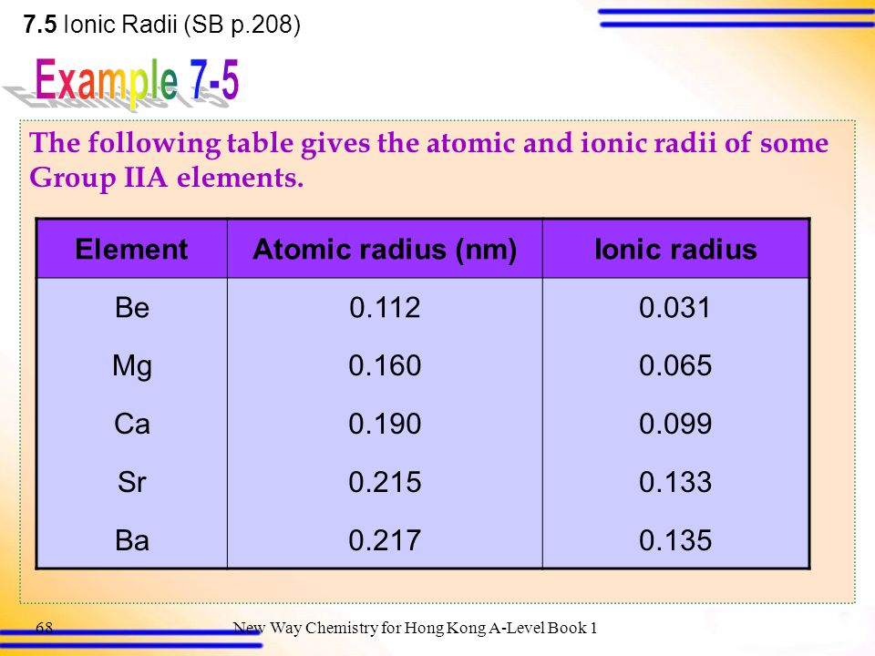 7.5 Ionic Radii (SB p.208) Example 7-5. The following table gives the atomic and ionic radii of some Group IIA elements.