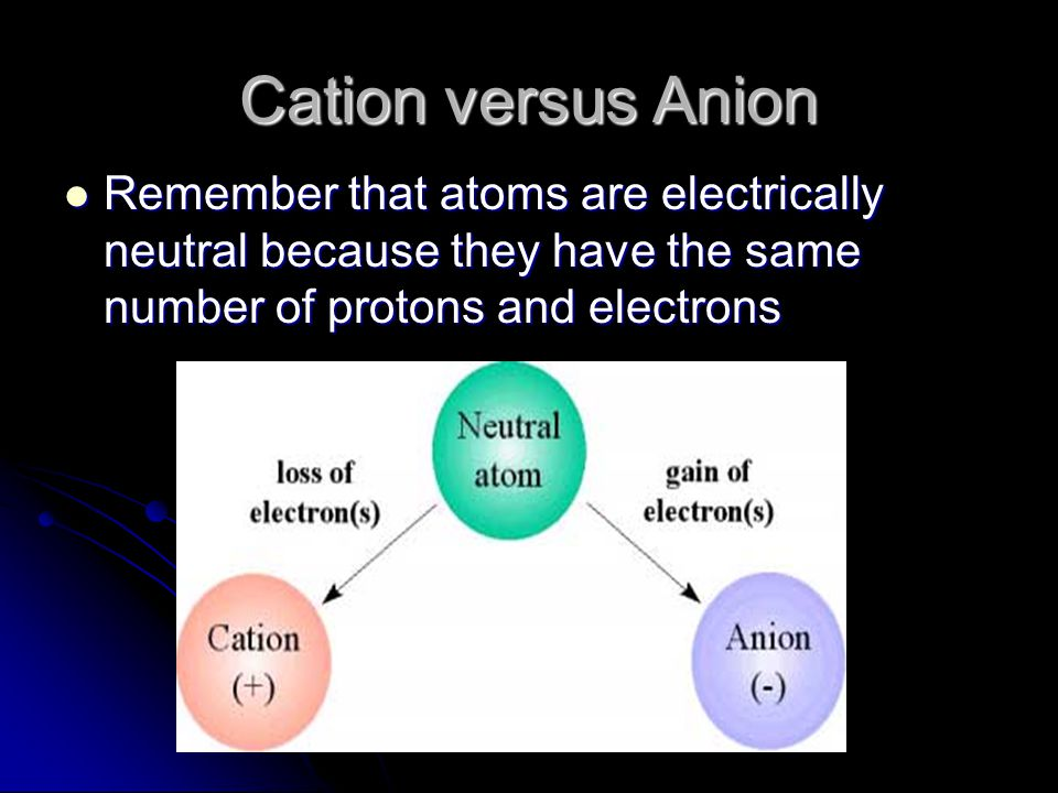Cation versus Anion Remember that atoms are electrically neutral because they have the same number of protons and electrons.
