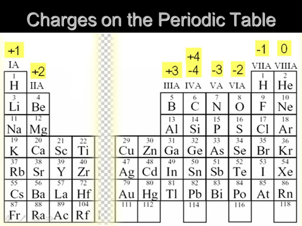 Charges on the Periodic Table