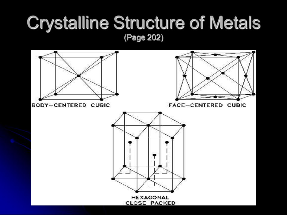 Crystalline Structure of Metals (Page 202)