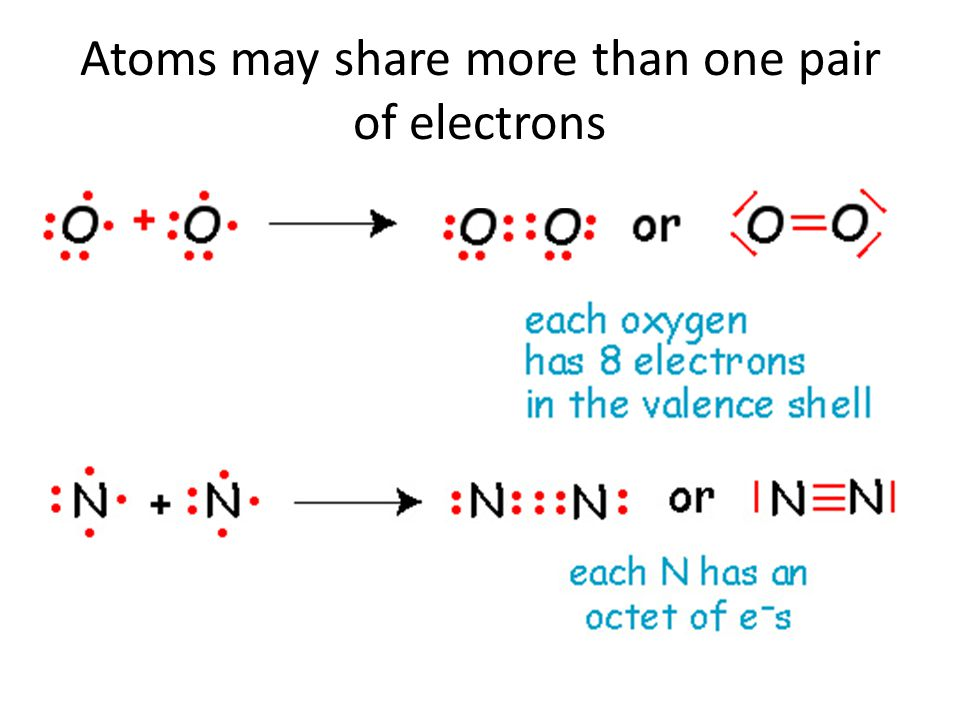 Atoms may share more than one pair of electrons