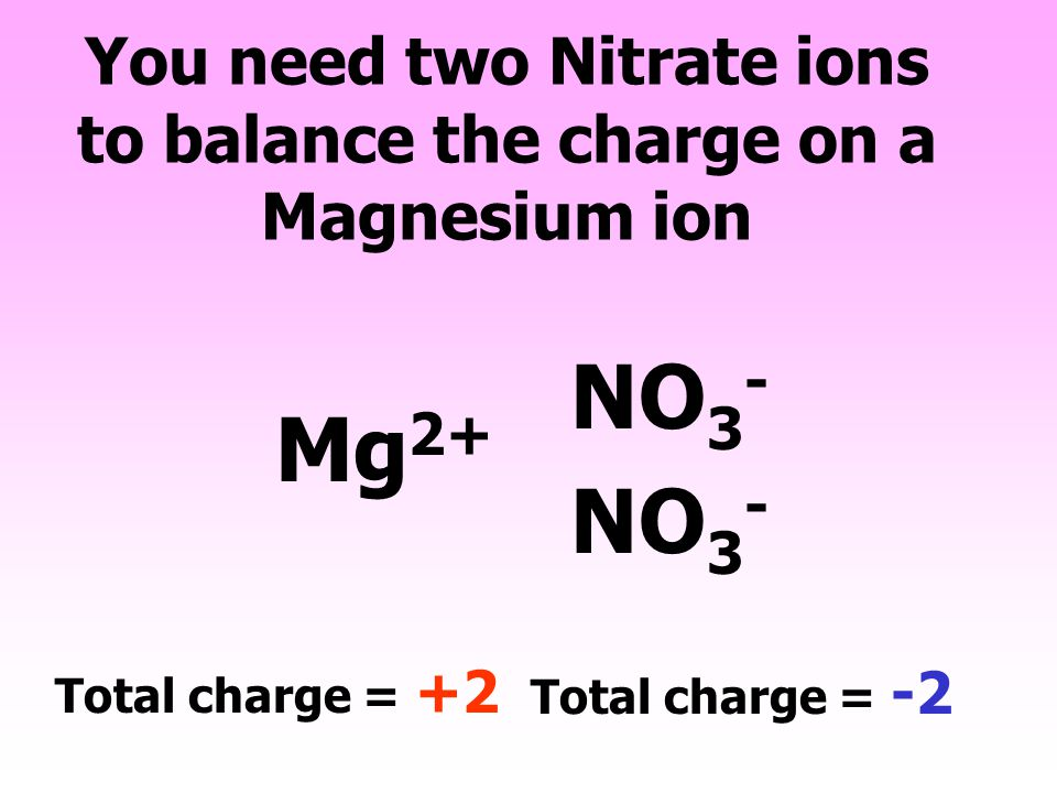 You need two Nitrate ions to balance the charge on a Magnesium ion