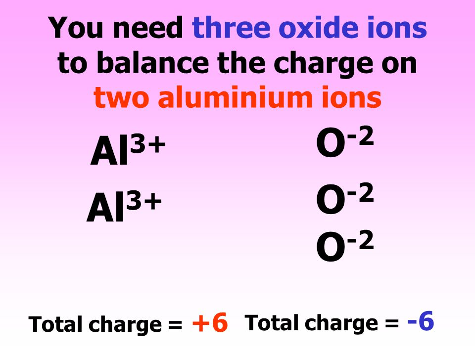You need three oxide ions to balance the charge on two aluminium ions