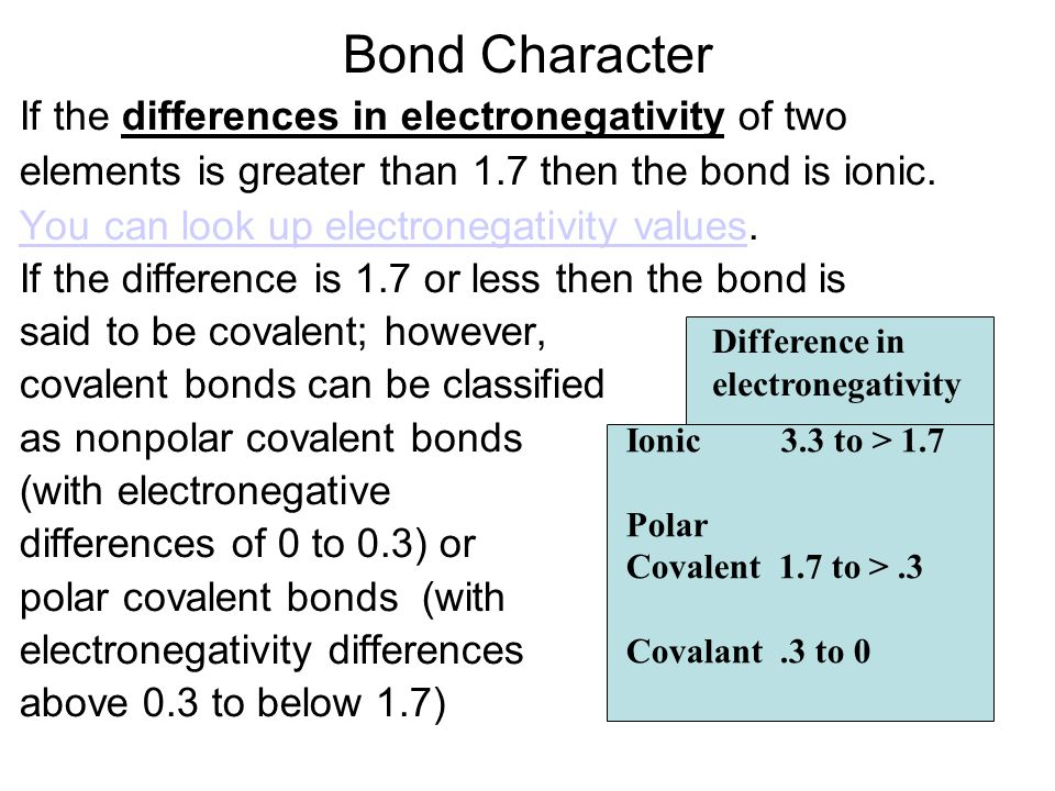 Bond Character If the differences in electronegativity of two