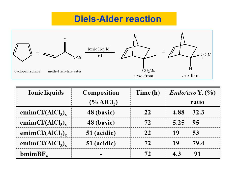 Diels-Alder reaction Ionic liquids Composition (% AlCl3) Time (h)