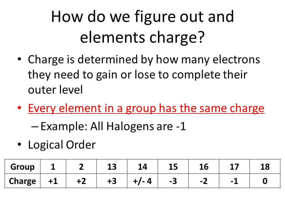 How do we figure out and elements charge