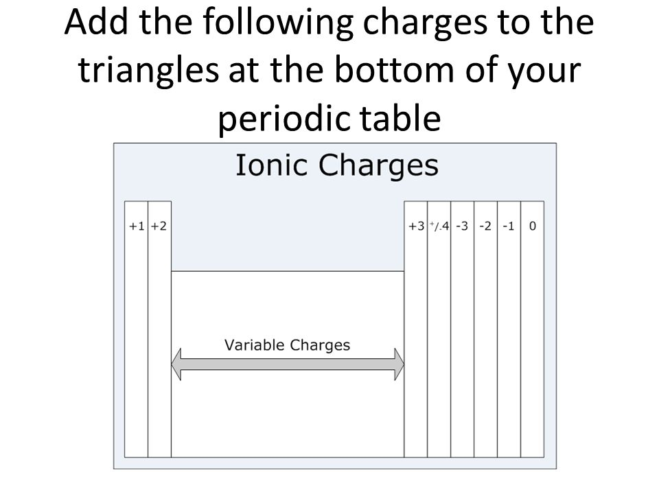Add the following charges to the triangles at the bottom of your periodic table