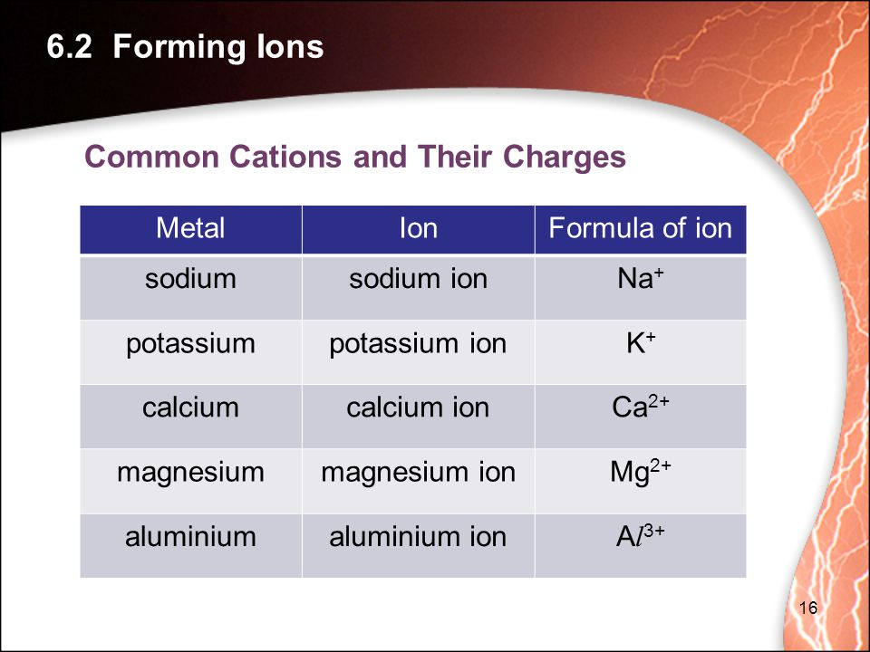 6.2 Forming Ions Common Cations and Their Charges Metal Ion