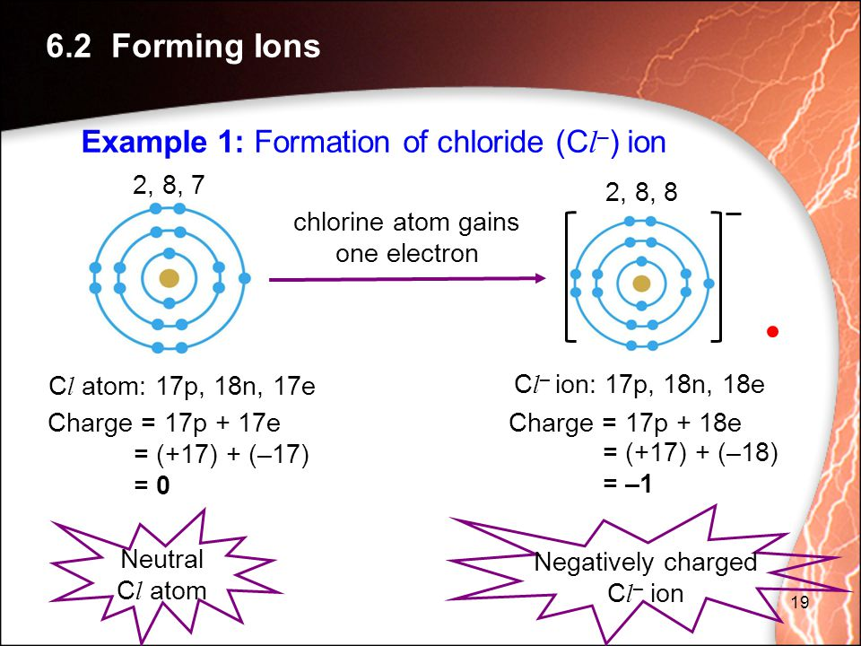 chlorine atom gains one electron