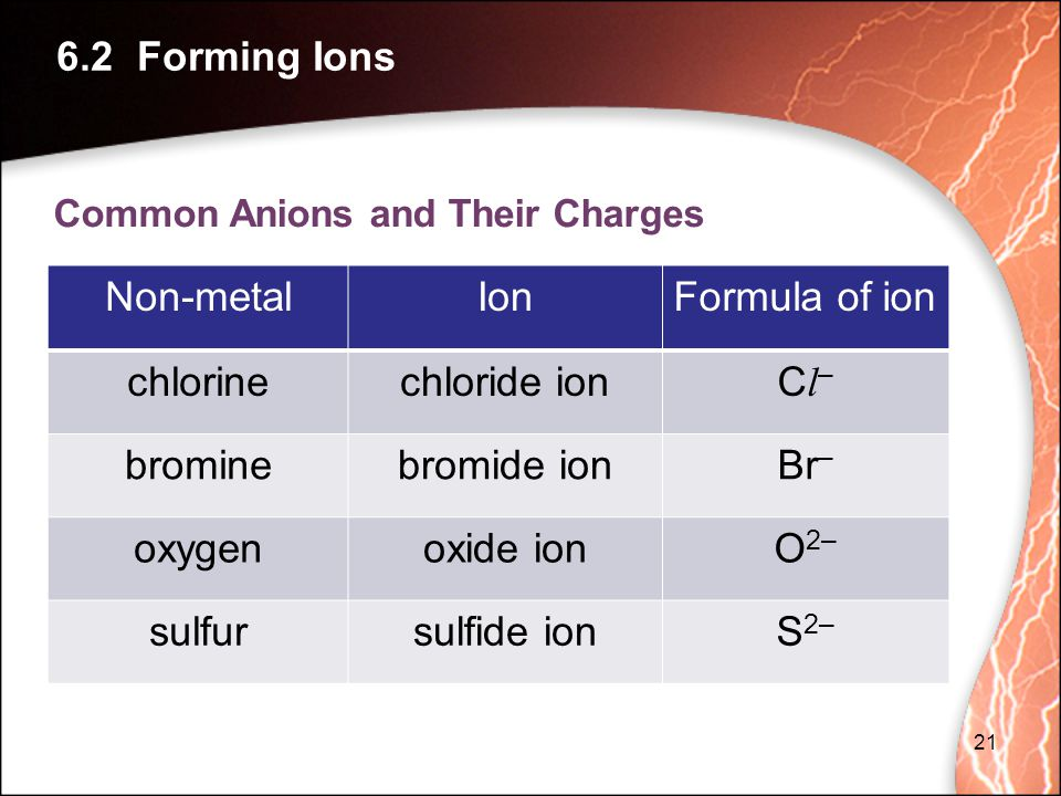 6.2 Forming Ions Non-metal Ion Formula of ion chlorine chloride ion