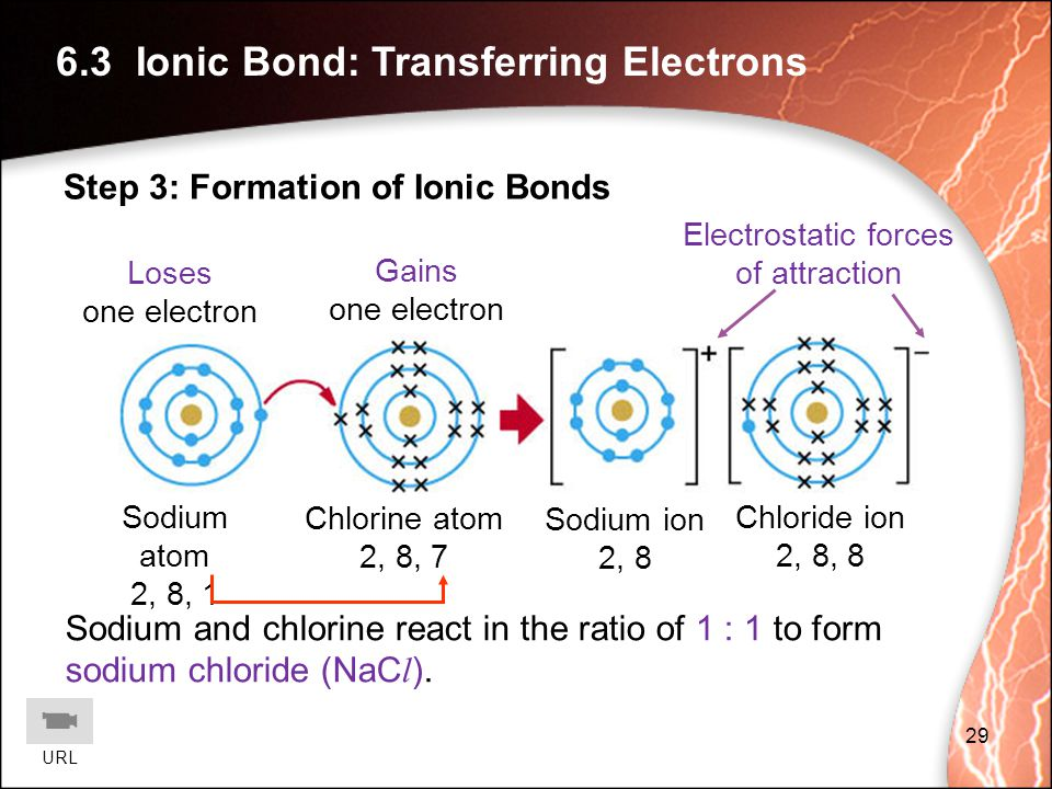 Electrostatic forces of attraction