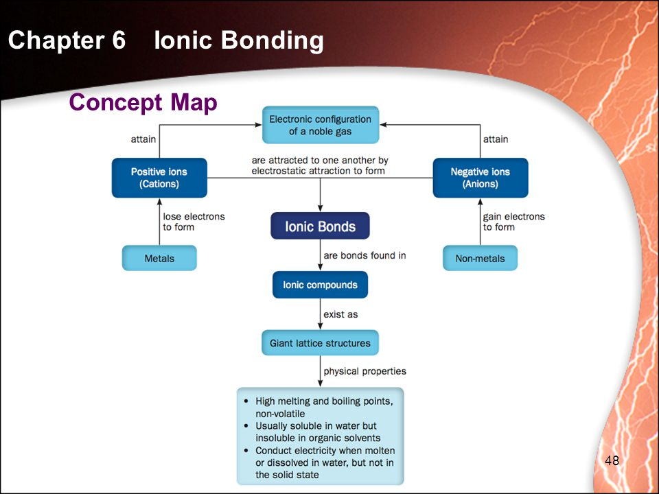 Chapter 6 Ionic Bonding Concept Map