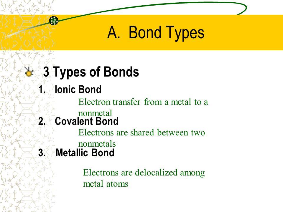 A. Bond Types 3 Types of Bonds Ionic Bond Covalent Bond