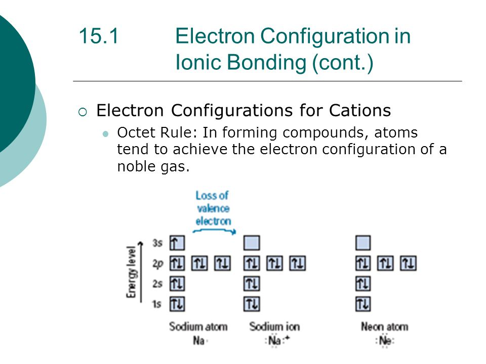15.1 Electron Configuration in Ionic Bonding (cont.)