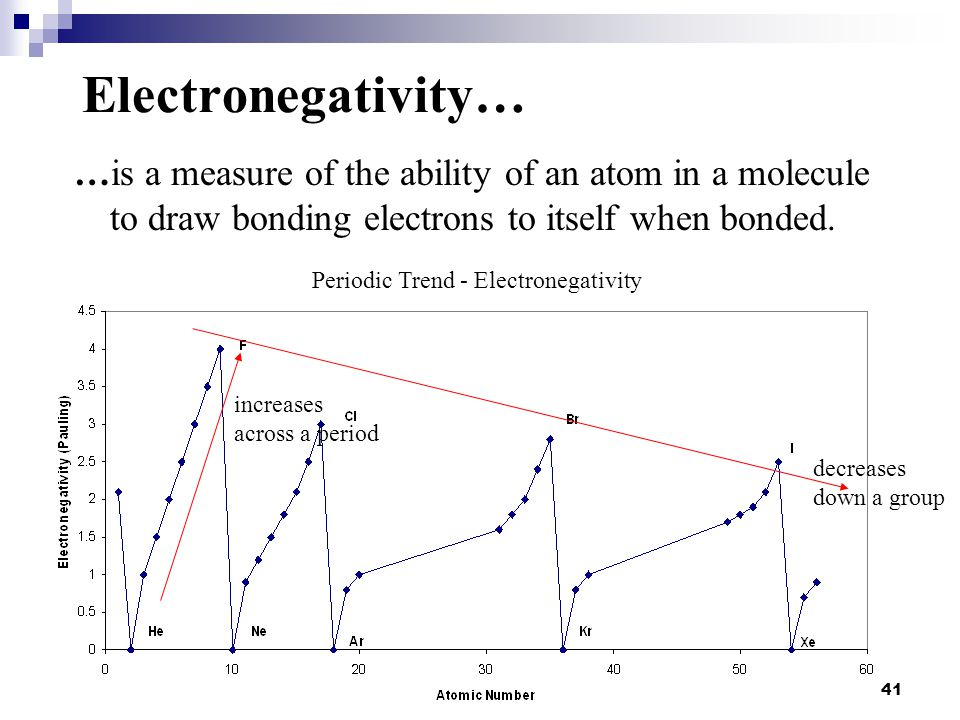 Electronegativity… …is a measure of the ability of an atom in a molecule to draw bonding electrons to itself when bonded.