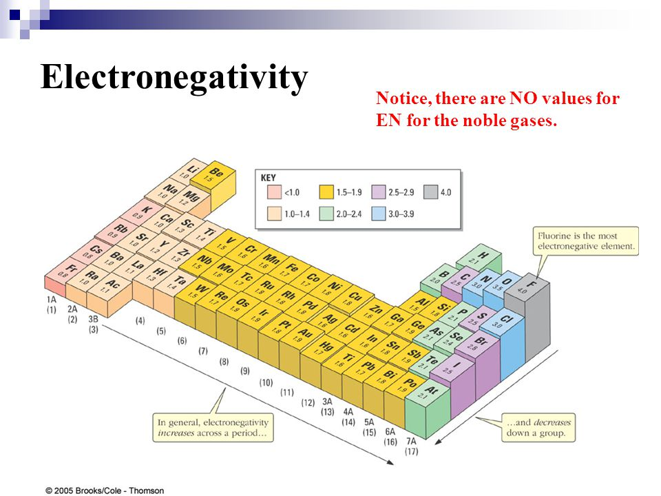 Electronegativity Notice, there are NO values for