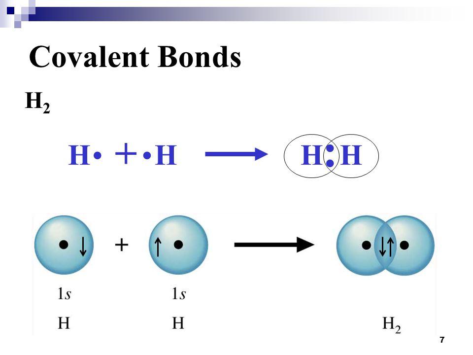 Covalent Bonds H2 . . : + H H H H 2