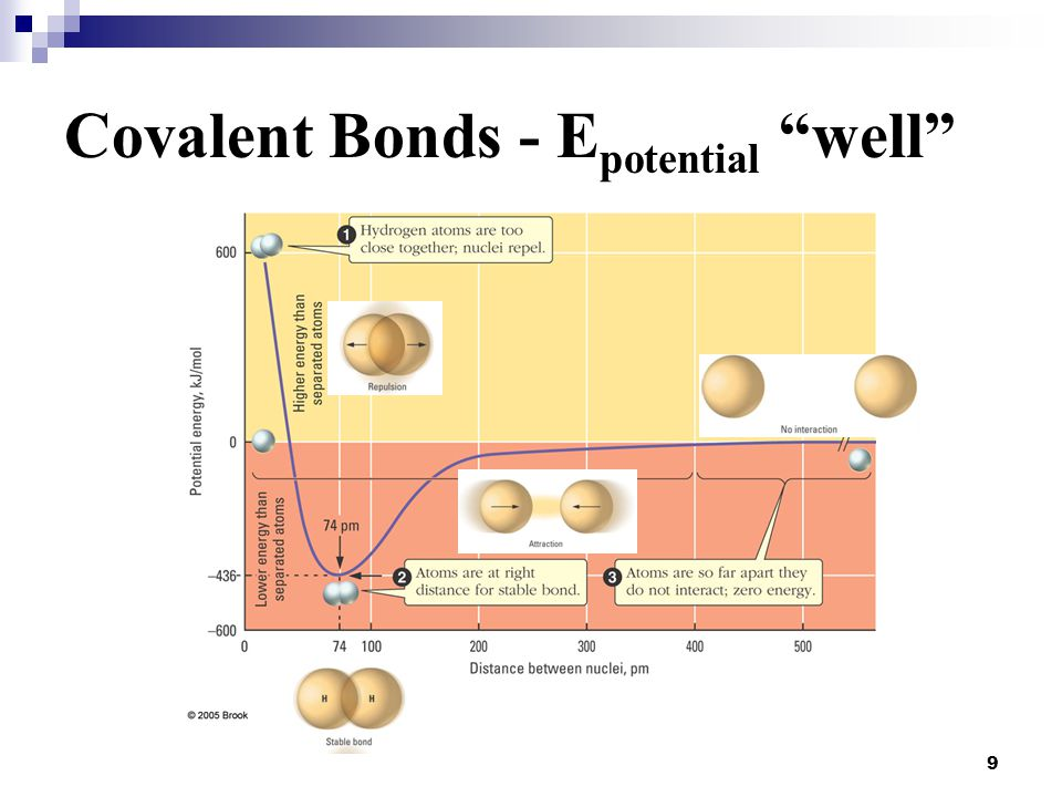 Covalent Bonds - Epotential well