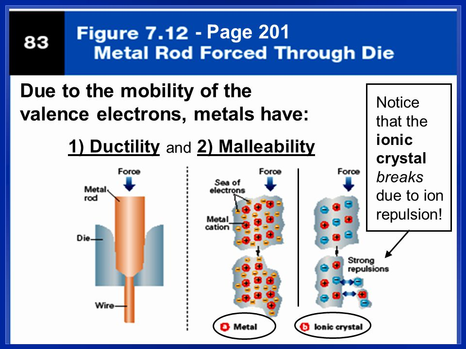 Due to the mobility of the valence electrons, metals have: