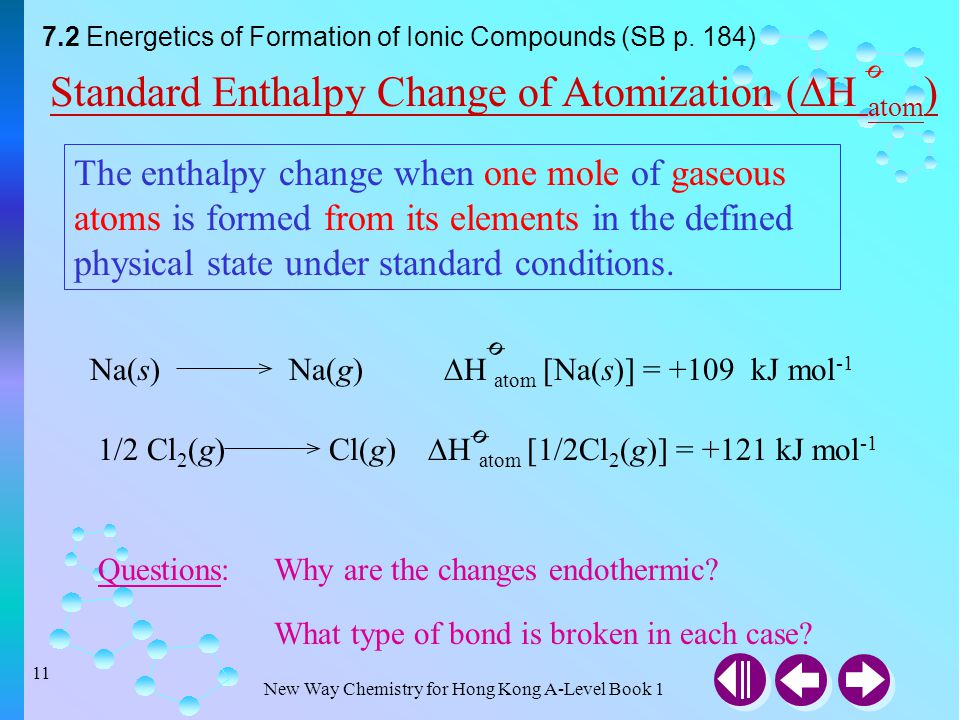 Standard Enthalpy Change of Atomization (H atom) ø