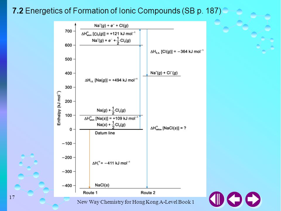 7.2 Energetics of Formation of Ionic Compounds (SB p. 187)