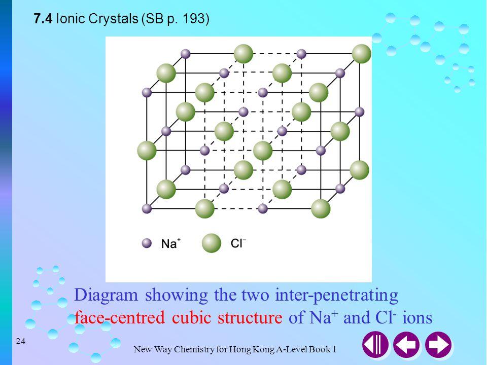 7.4 Ionic Crystals (SB p.
