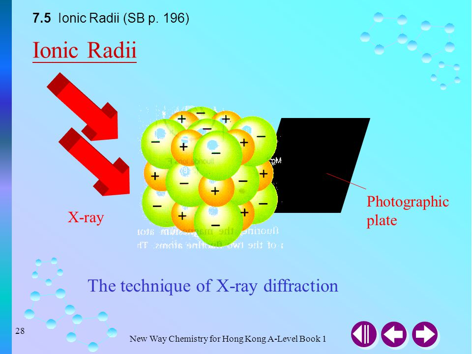Ionic Radii The technique of X-ray diffraction Photographic plate