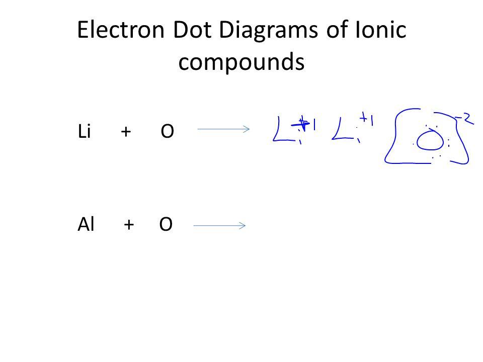 Electron Dot Diagrams of Ionic compounds