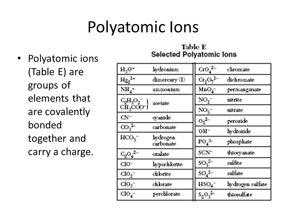 Polyatomic Ions Polyatomic ions (Table E) are groups of elements that are covalently bonded together and carry a charge.