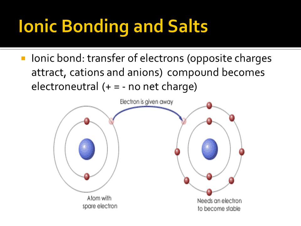 Ionic Bonding and Salts