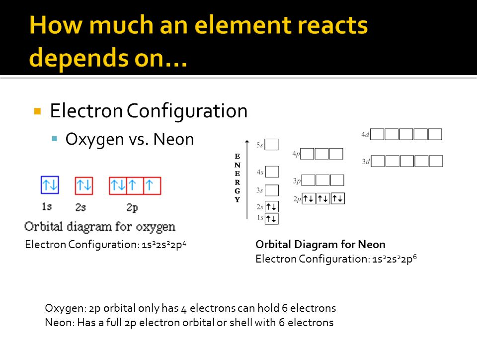 How much an element reacts depends on…