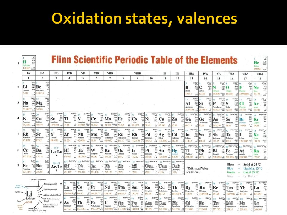 Oxidation states, valences