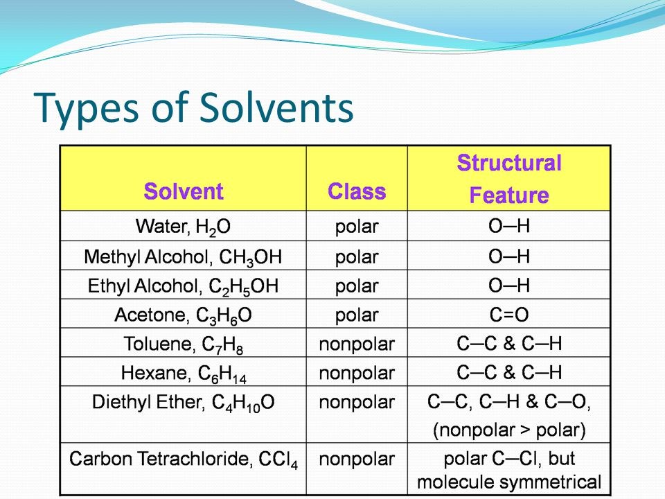 Types of Solvents