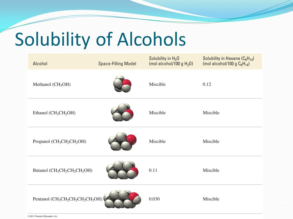 Solubility of Alcohols