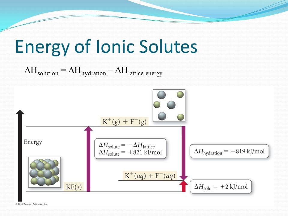 Energy of Ionic Solutes