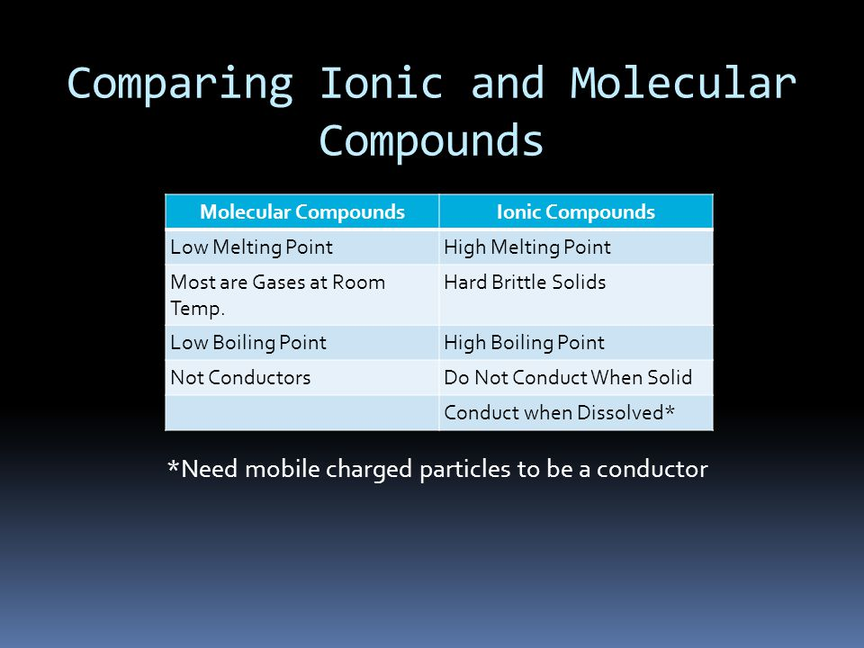Comparing Ionic and Molecular Compounds