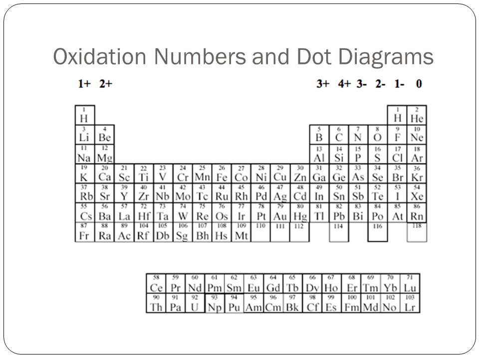 Oxidation Numbers and Dot Diagrams